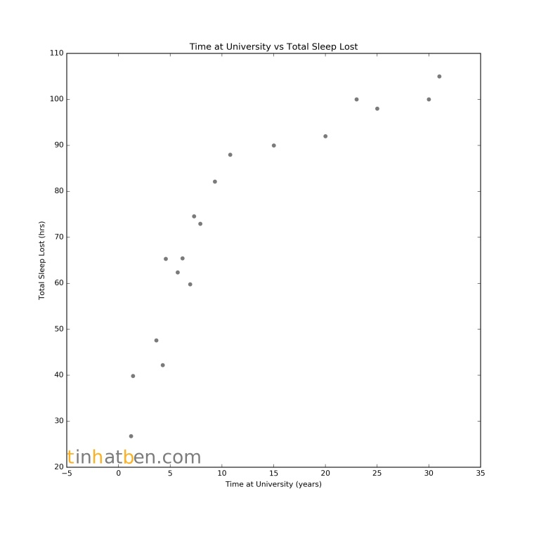 polynomial_data